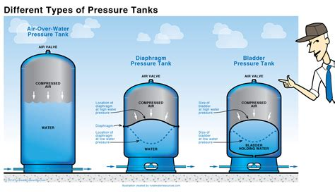 Pressure Nks different types of pressure tanks misc stuff no boards plumbing and water