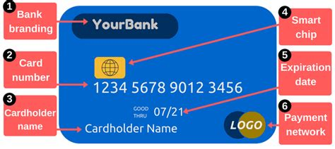 debit card template to understand get to the parts of a debit or credit card