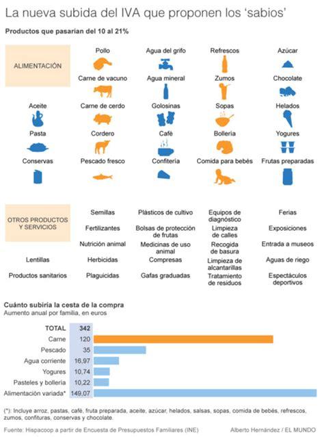 iva 2016 espaa tabla cada familia pagar 225 342 euros m 225 s al a 241 o por la cesta de