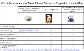 Respiratory Protection Fit Tester Sle Resume by 19 6 Responsibilities