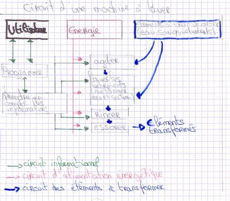 diagramme fast de la machine a laver sch 233 ma fonctionnel d un lave linge 233 labor 233 par des 233 l 232 ves
