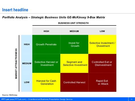 9 cell matrix template business strategy and management models