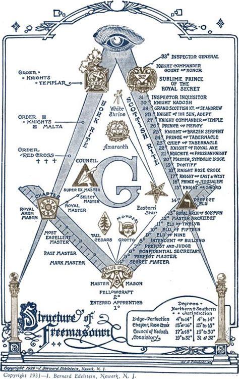 illuminati masonic symbols best 25 freemasonry ideas on freemason