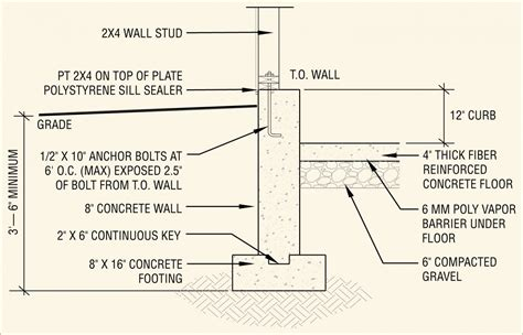 How To Make A Concrete Foundation For A Shed by Foundation Options Custom Garages The Barn Yard Great