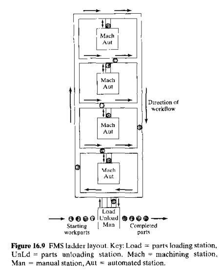 loop layout wikipedia flexible manufacturing systems fms components study