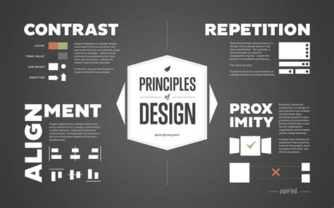 graphic design layout principles principles of design poster an infographic by paper leaf