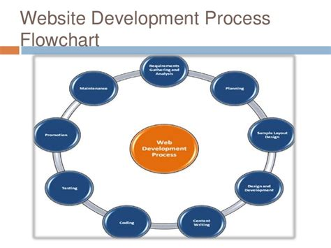 website development process flowchart website development process