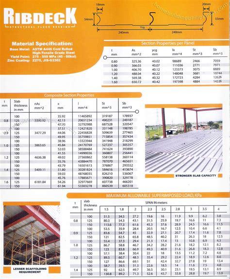 Home Interior Design Philippines Images Install Floor Steel Decking Metal Deck Philippines