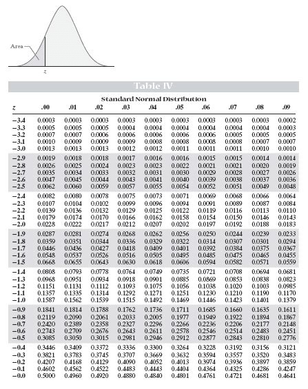 Normal Distribution Z Score Table by Z Scores Standard Normal Distribution Table Search