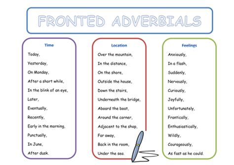 Adverb Mat by Fronted Adverbials Word Mat By Danniiwilko Teaching