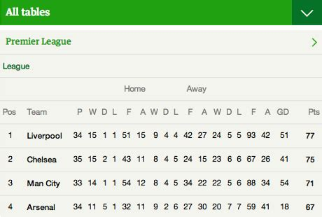 epl table guardian norwich city 2 liverpool 3 as it happened simon