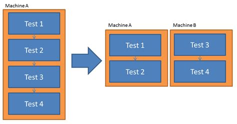 parallel test the need for speed planning for parallel test execution