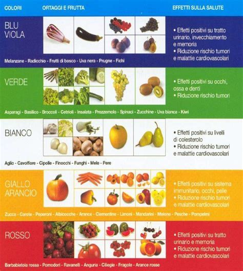 nudo nutritional information dieta funzionale utili idee per dieta diet nutrition