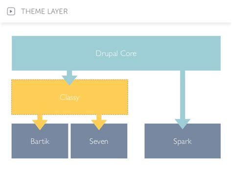 drupal theme layer drupal 8 版型開發變革