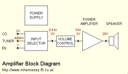 block diagram lifier articles hi fi lifiers for beginners