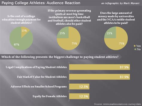 Should Ncaa Athletes Get Paid Essay by An Infographic To Think About Should Student Athletes Be Paid