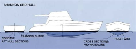 most fuel efficient boat hull design srd is a better hull shape fast fuel efficient stable