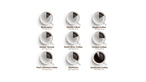 how much caffeine is in my coffee visual ly