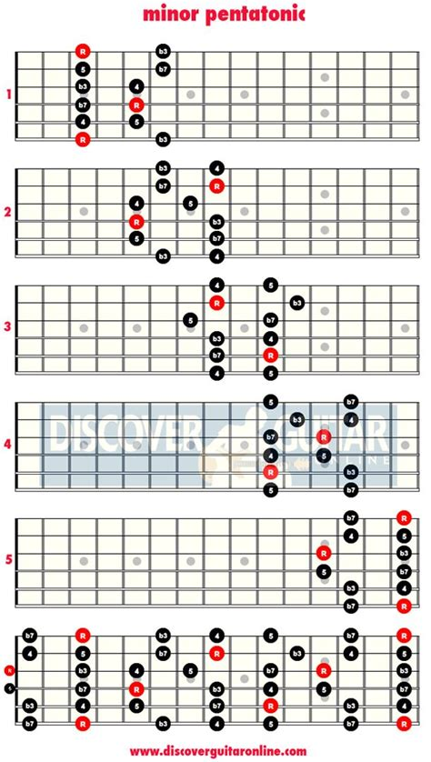 minor swing scales minor pentatonic scale 5 patterns discover guitar