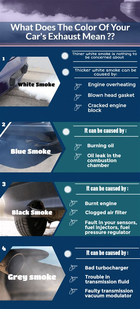 what color is my car types of smoke from your car tailpipe what it indicates
