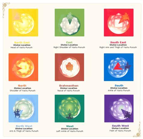 Vaastu Shastra Vastu Fengshui Astrology Tarotcards Consultancy Vastu