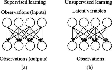 pattern recognition and machine learning quora what is the difference between supervised and unsupervised