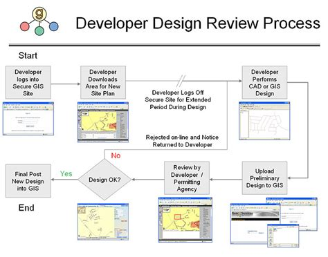 process layout features e gis data loader geer services inc