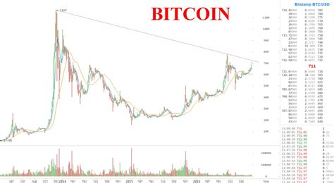 Buy Stock With Bitcoin 1 by Bitcoin Is Soaring Up 10 In One Week On