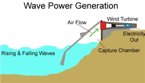 how wave power works methods of wave power
