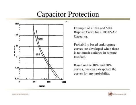 capacitor failure rate data 28 images electronics engineering on semiconductor how reliable