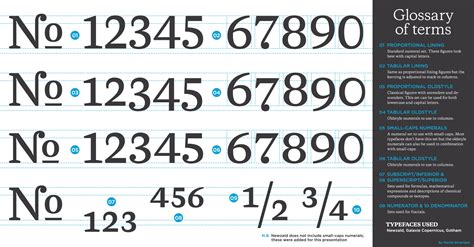 Typography Series 03 Numeral Sets By Martinsilvertant On Deviantart