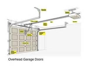 Overhead Garage Door Manual Garage Doors