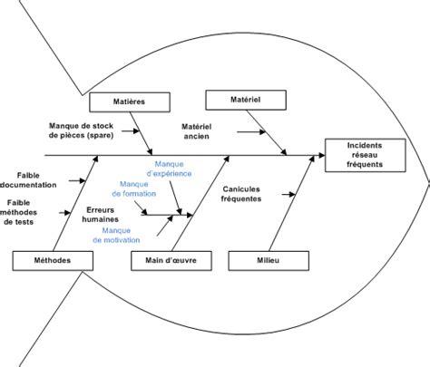 diagramme cause effet ishikawa exemple alterest management de transition et direction de