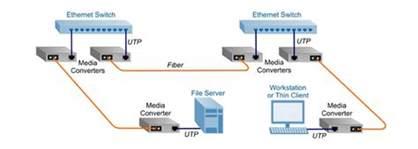 poe cabling diagram implementation diagram elsavadorla