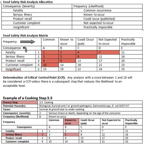 food safety risk assessment template sqf material risk assessment sqf food