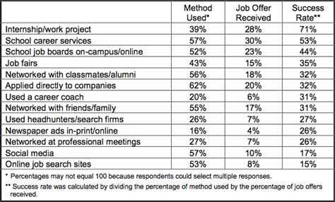Typical Post Mba Careers by Poets And Quants The Mba Bump How Much To Expect