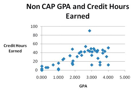 College Credit Hours Formula A Scatter Plot Showing Non Cap Students Grade Point Average Gpa Versus Credit Hours Earned