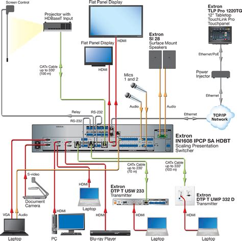 video system layout in1608 extron