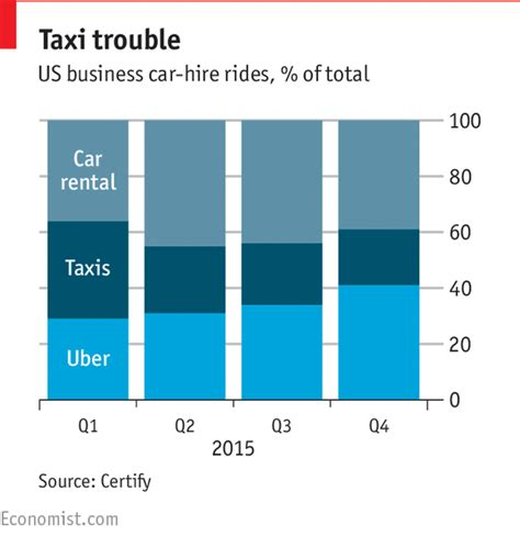 taxis v uber substitutes or complements the economist how to achieve business growth like uber