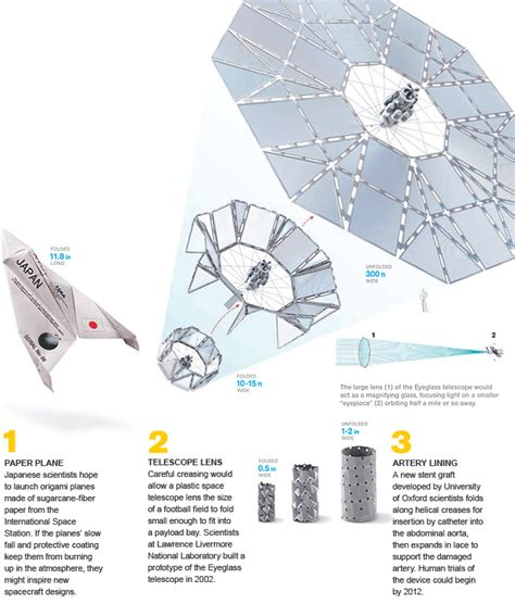 Origami Stent - national geographic magazine ngm