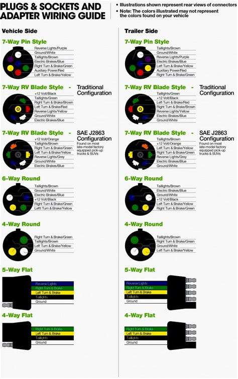 pin trailer wiring color schematic  wiring diagram