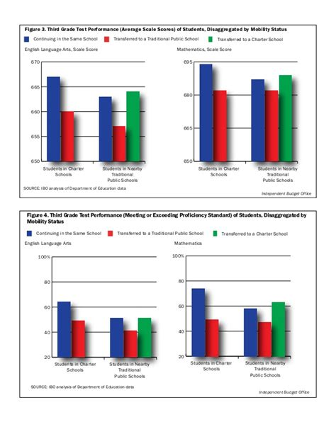 Mba Attrition Rate by Student Attrition Rates At Charter Schools