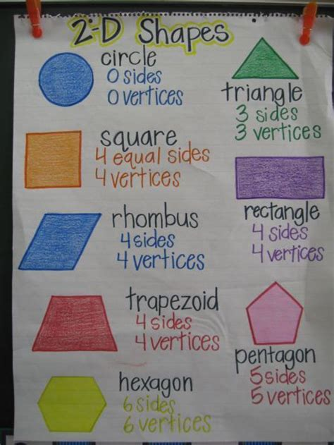 the telling image shapes of changing times books best 25 shape anchor chart ideas on shape