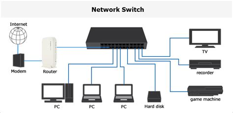 network switch layout diagram network switch gallery how to guide and refrence