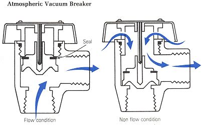 Sprinkler System Vacuum Breaker Diagram