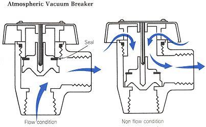 shampoo bowl vacuum breakers plumbing zone