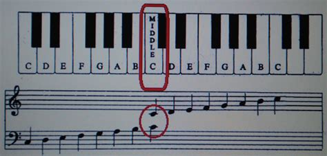how to play the piano how to play piano free piano lessons