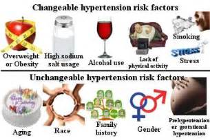 Factors that increase the chances to having hypertension have known as