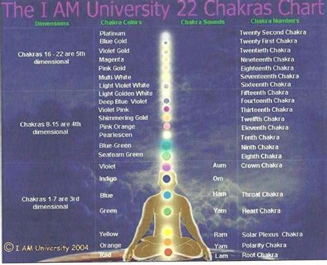 chakras chart chakra system chakren heilung