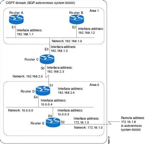 cisco router configuration template cisco ios bgp config sle siteye giriş i 231 in tıklayınız
